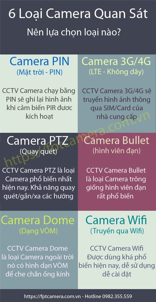 Các loại camera quan sát phổ biến đang được triển khai và lắp đặt rộng rãi
