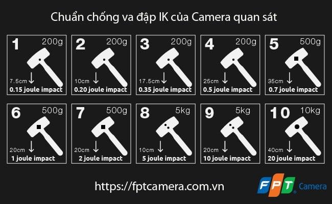 Chuẩn va đập quốc tế IK của các loại camera quan sát