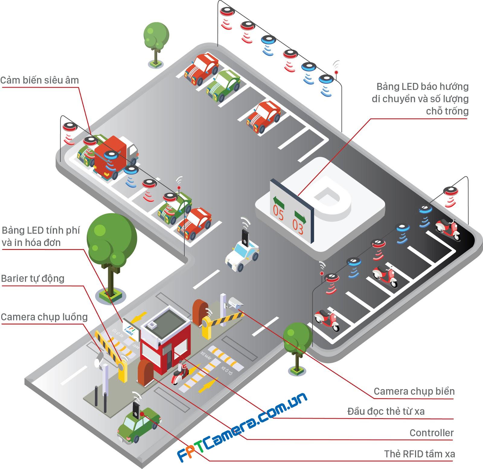 Mô hình triển khai Bãi đậu xe thông minh của FPTC