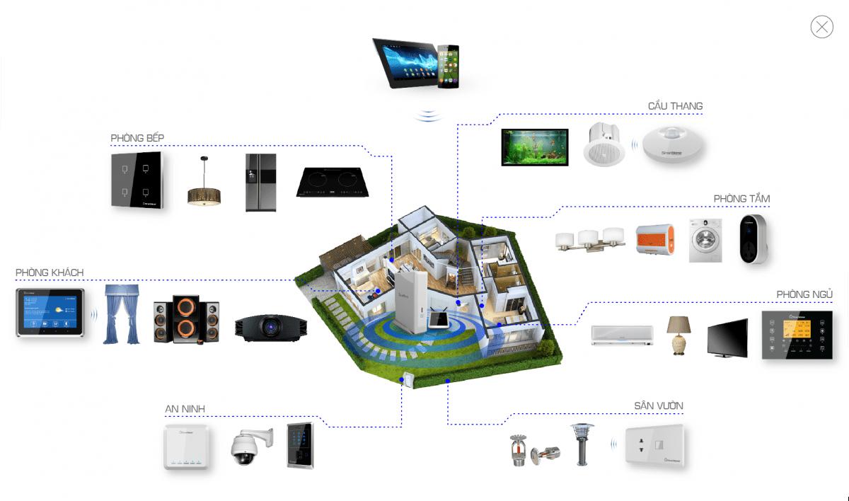 Bộ điều khiển trung tâm - Điều khiển toàn bộ hệ thống trong nhà bạn