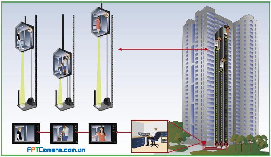 Mô hình camera sử dụng bộ thu và phát sóng cho thang máy