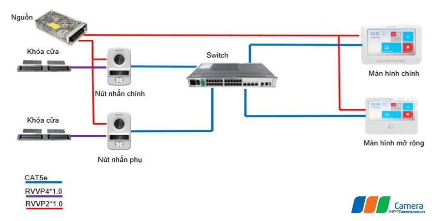 Sơ đồ dùng switch cấp tín hiệu và nguồn riêng cho các thiết bị