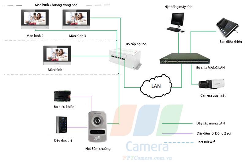 Hệ thống kết nối chuông cửa có hình tốt nhất của Hikvision