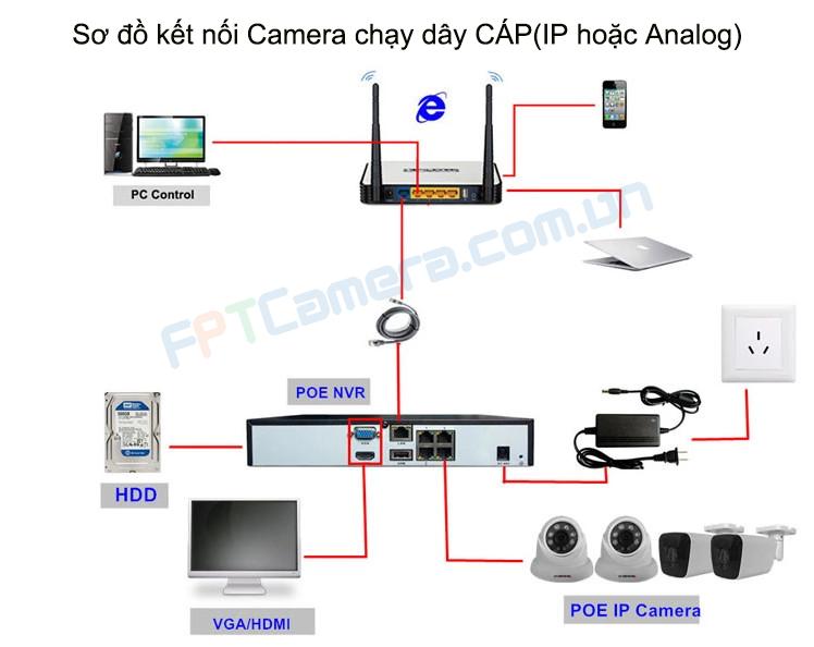 Sơ đồ lắp đặt Camera an ninh chạy bằng dây CÁP(LAN hoặc Analog)