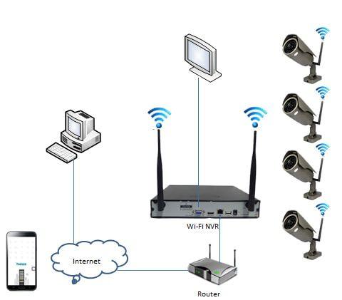 Sơ đồ lắp đặt camera an ninh, sử dụng đầu ghi hình Wifi và Camera Wifi