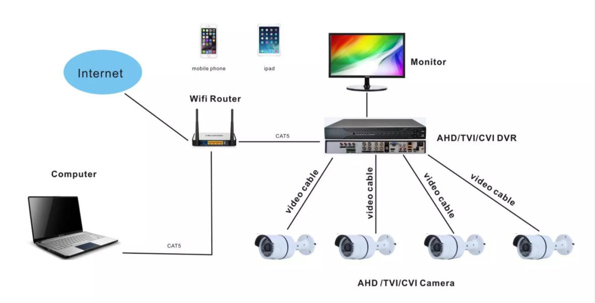 Sơ đồ lắp đặt Camera an ninh chạy bằng dây CÁP Đồng Trục - Camera Analog