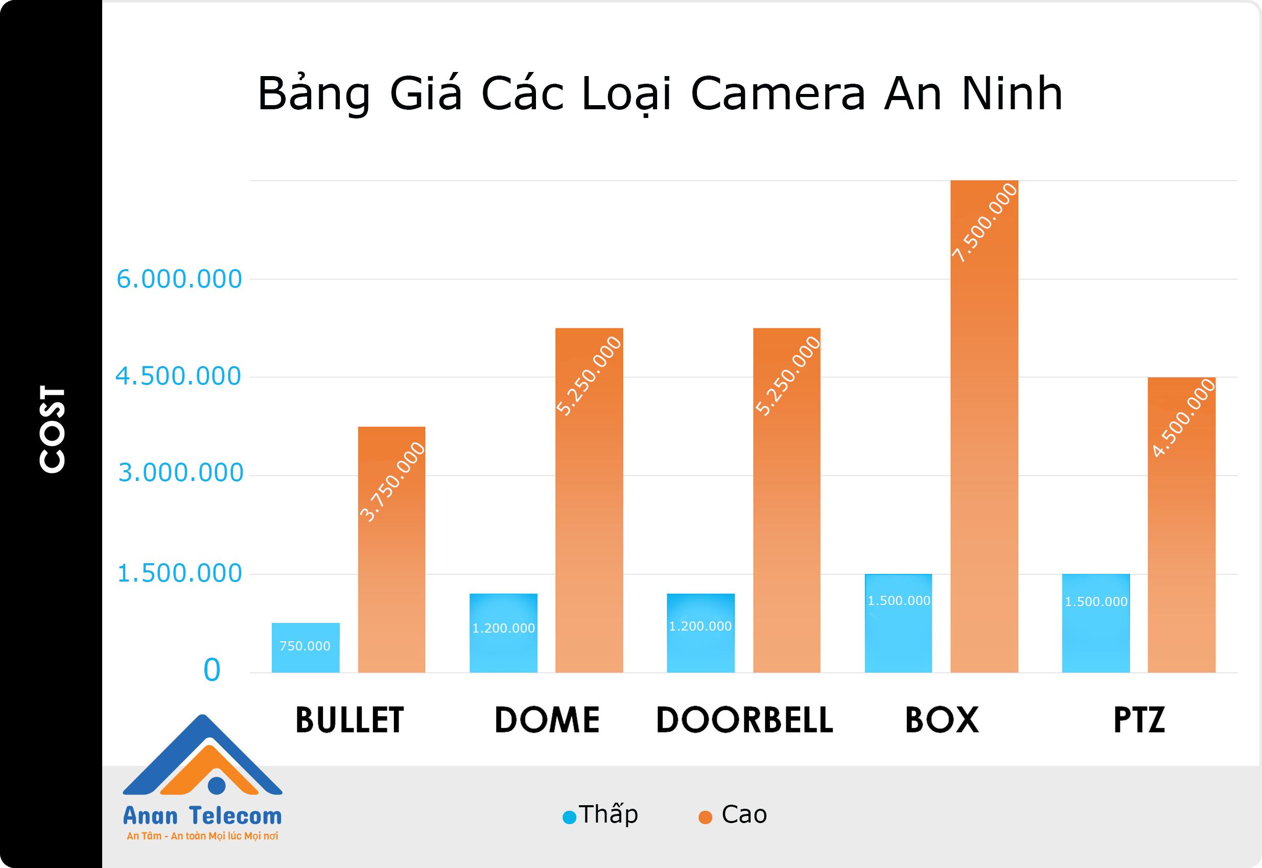 Bảng giá trung bình của các loại camera An ninh