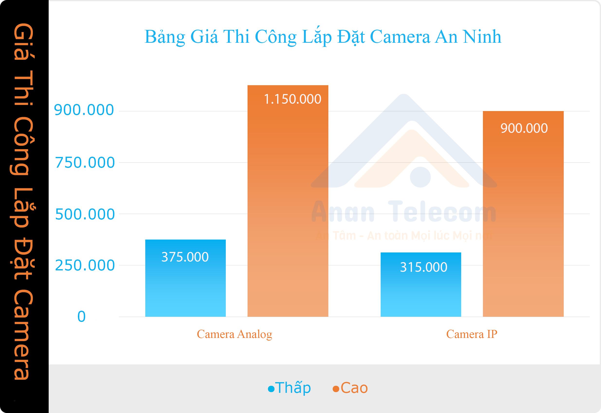 Biểu đồ Giá lắp đặt camera trung bình tại Việt Nam