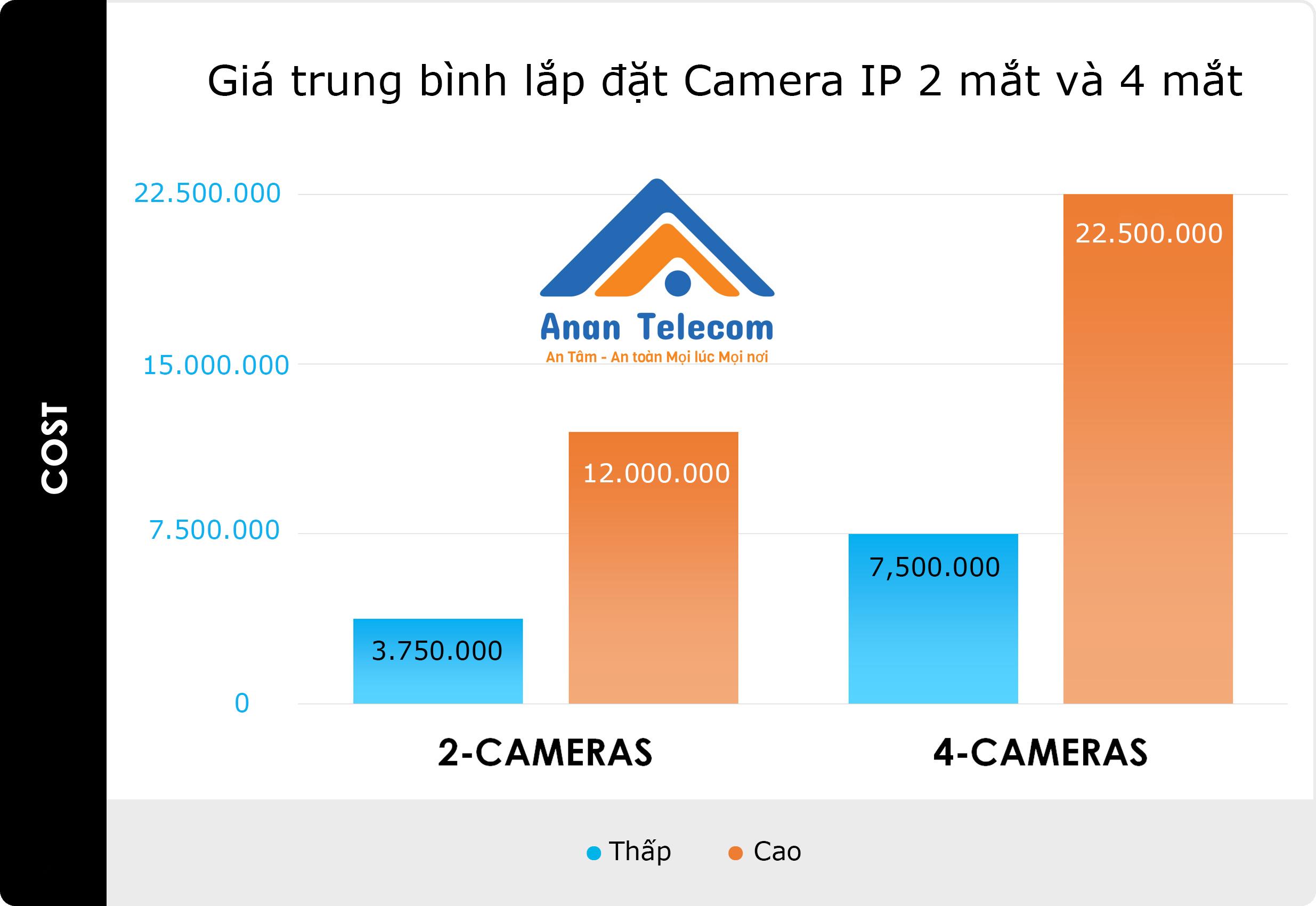 Giá trung bình khi lắp đặt camera IP từ 2 đến 4 mắt nhìn